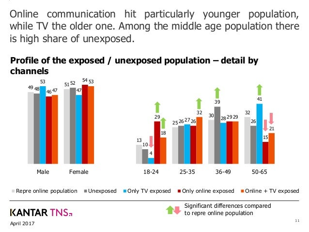 April 2017 11 Online communication hit particularly younger population, while TV the older one. Among the middle age popul...