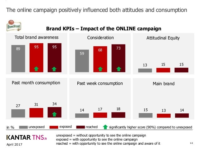 April 2017 12 The online campaign positively influenced both attitudes and consumption 89 95 95 Total brand awareness Past...