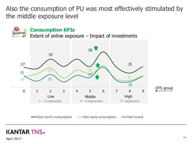 April 2017 13 0 1 2 3 4 5 6 7 8 9 Past month consumption Past week consumption Main brand OTS group Middle HighLow 1 – 3 e...