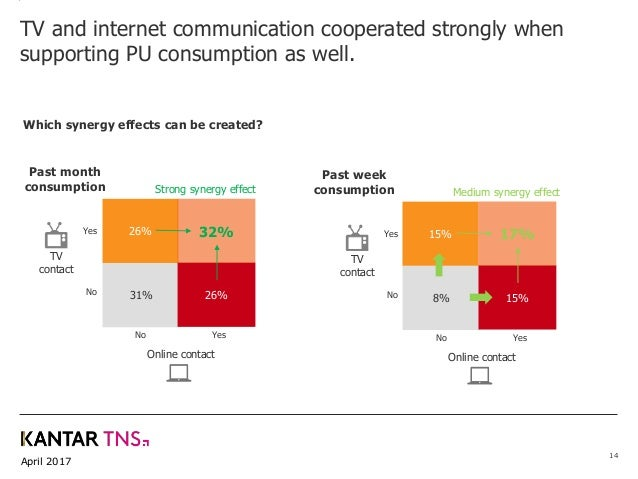 April 2017 14 Which synergy effects can be created? TV and internet communication cooperated strongly when supporting PU c...