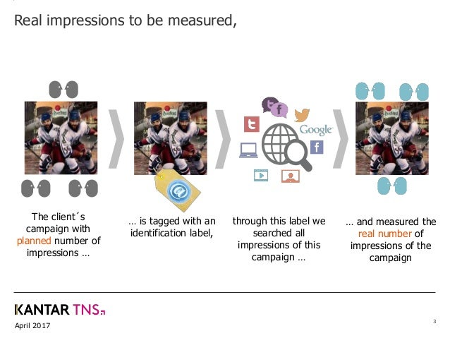 April 2017 3 Real impressions to be measured, The client´s campaign with planned number of impressions … … is tagged with ...