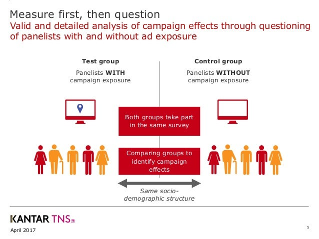 April 2017 Both groups take part in the same survey Comparing groups to identify campaign effects Test group Panelists WIT...