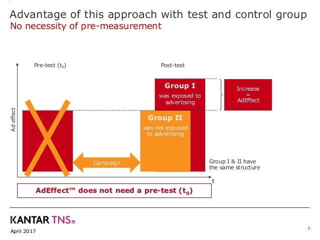 April 2017 Adeffect Advantage of this approach with test and control group 6 No necessity of pre-measurement Pre-test (t0)...