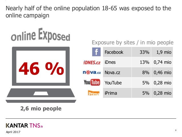April 2017 8 Nearly half of the online population 18-65 was exposed to the online campaign 46 % Facebook 33% 1,9 mio iDnes...