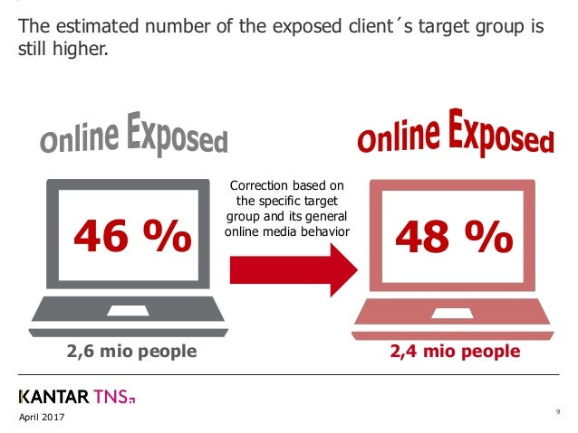 April 2017 9 The estimated number of the exposed client´s target group is still higher. 46 % Correction based on the speci...