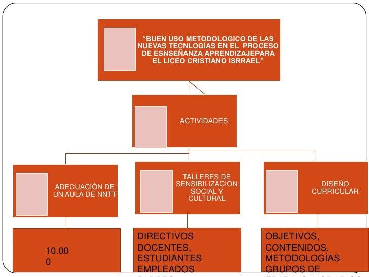 CUAL SERÍA LA FORMA EN QUE SE PUEDA INTEGRAR DIDÁCTICAMENTE LAS NUEVAS TECNOLOGÍAS EN ENTORNOS DONDE NO SE CUENTA CON RECURSOS DIDÁCTICOS TECNOLÓGICOS Slide 3