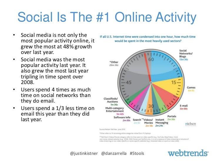 The 5 Key Tools for Effective Facebook Marketing Slide 2