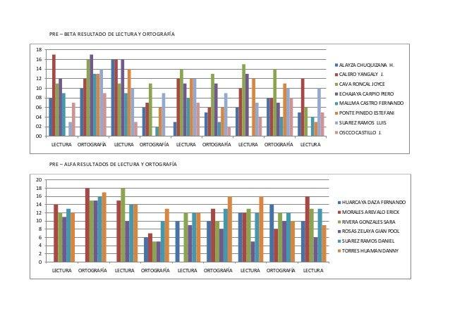 5to Primaria Resultados De Lectura Y Ortograf U00eda