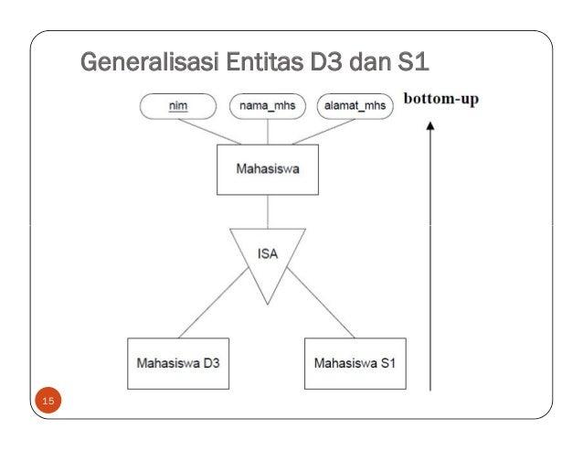 5 Transformasi Model Data