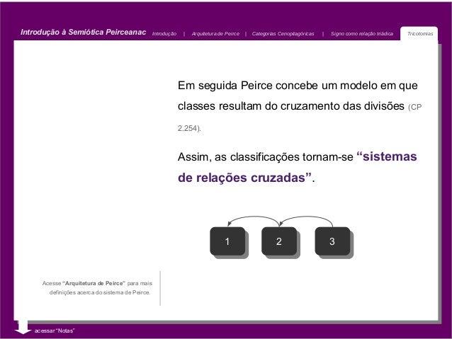 Introdução à Semiótica Peirceanac                 Introdução        Arquitetura de Peirce       Categorias Cenopitagóricas...