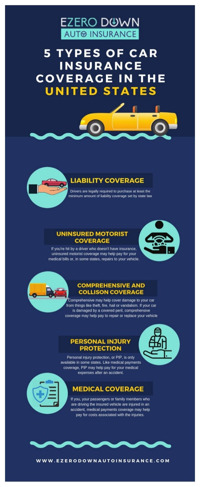 Types of car insurance coverage in the united states