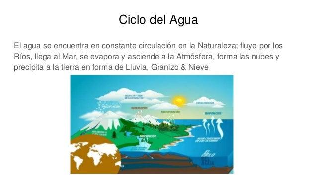 Ciclo del Agua El agua se encuentra en constante circulación en la Naturaleza; fluye por los Ríos, llega al Mar, se evapor...