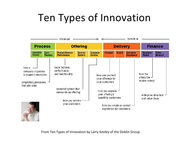 ten types of innovation keeley pdf