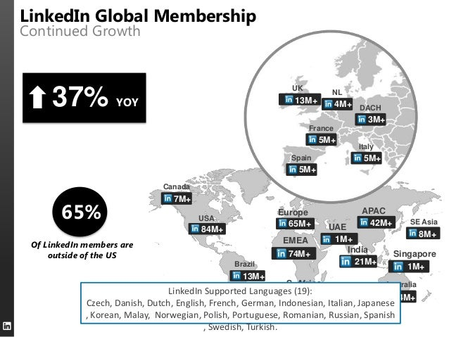 LinkedIn Global Membership  Continued Growth  UK  37%  Registered members as YOY of August 2013  NL  13M+ +  4M+ DACH 3M+ ...
