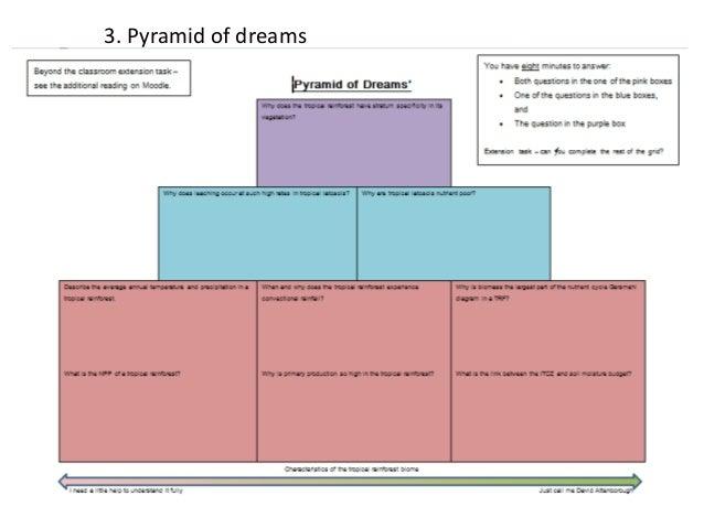 3. Pyramid of dreams
