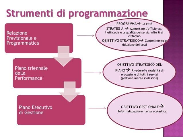 Webinar l integrazione fra programmazione economico for Programmazione e gestione dei servizi educativi
