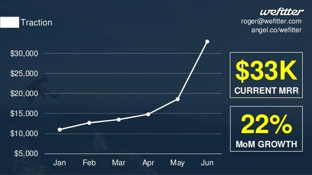 $33K CURRENT MRR 22% MoM GROWTH Traction $5,000 $10,000 $15,000 $20,000 $25,000 $30,000 Jan Feb Mar Apr May Jun roger@wefi...