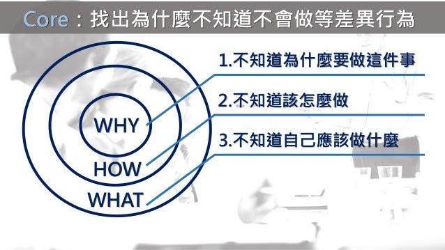 人力資源 績效績效:提升員工績效5大解決秘技(why employees don't do what they're supposed to do and what to do about it) Slide 3