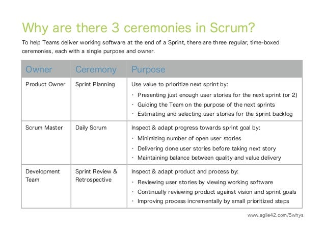 5 Whys of Scrum