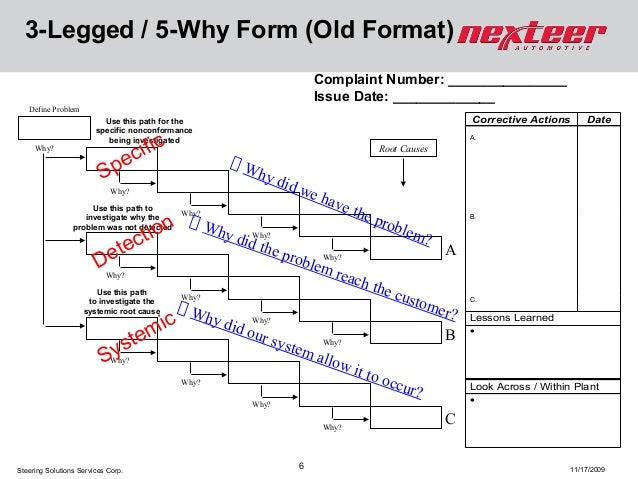 5 whys diagram banking block and schematic diagrams 5 why form koto npand co rh koto npand co 5 why spreadsheet 5 whys examples powerpoint maxwellsz