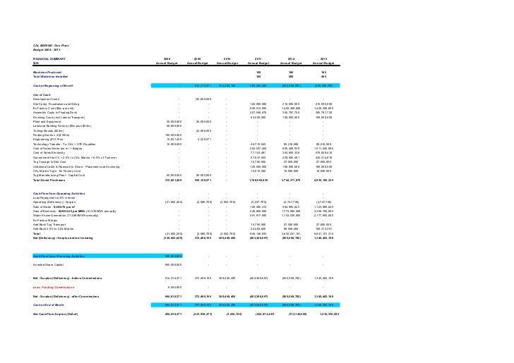 CAL MARINE - One PlantBudget 2008 - 2013FINANCIAL SUMMARY                                                  2008           ...