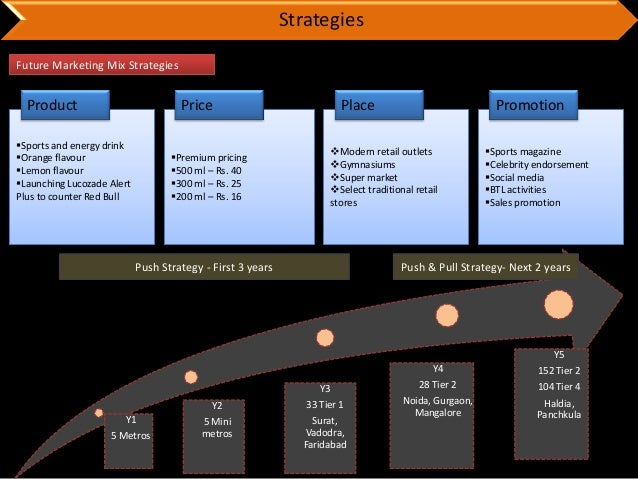 5 years strategic brand building roadmap for gsks