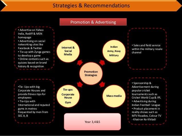 5 years strategic brand building roadmap for gsk's lucozade