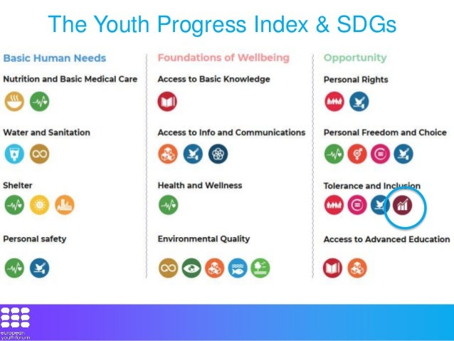 Advancing the SDGs for youth