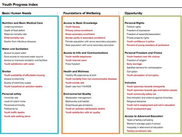 YouthProgressIndex BasicHumanNeeds NutritionandBasic MedicalCare WaterandSanitation Shelter PersonalSafety Foundationsof W...