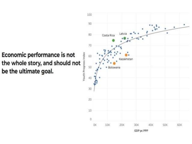 The Youth Progress Index & SDGs