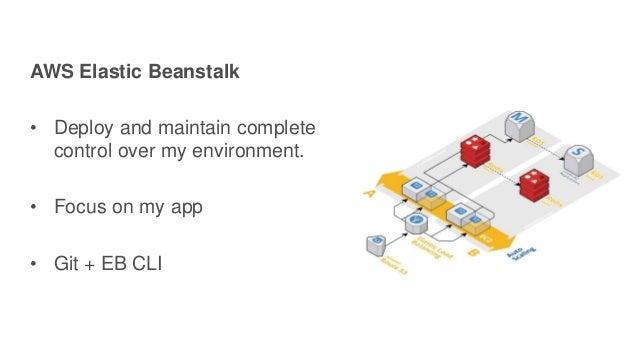 Agile Deployment Using Git And Aws Elastic Beanstalk