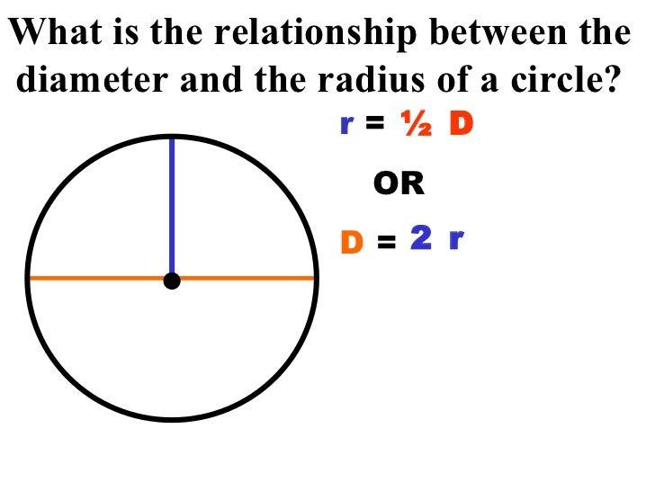 relationship between chord length and radius