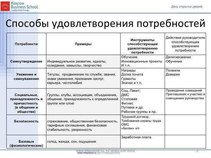 Способы удовлетворения потребностей www.mbschool.ru, +7 (495) 234-9002 Потребности Примеры Инструменты способствующие удов...