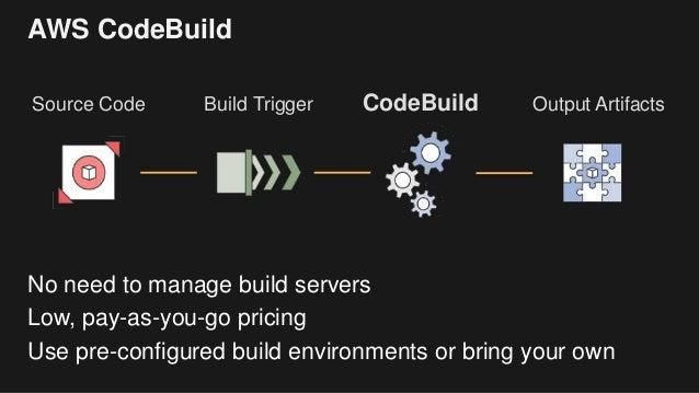 Codebuild S3 Sync