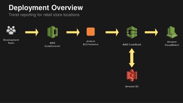 Remove Undifferentiated Heavy Lifting from Jenkins with AWS