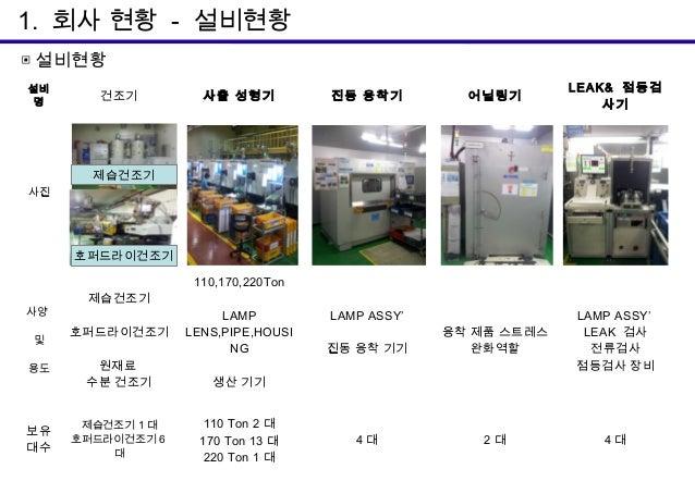 Kap 업종별기술세미나 12년 11월 3