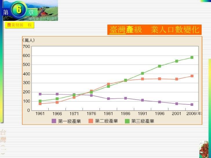 農業發展歷程 臺灣 各級產業人口數變化