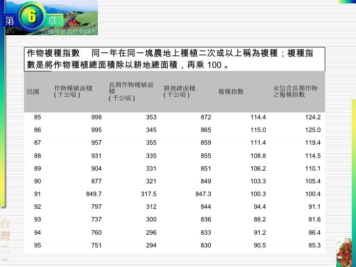 作物複種指數  同一年在同一塊農地上種植二次或以上稱為複種;複種指數是將作物種植總面積除以耕地總面積,再乘 100 。 民國 作物種植面積 ( 千公頃 ) 長期作物種植面積 ( 千公頃 ) 耕地總面積 ( 千公頃 ) 複種指數 未包含長期作物 ...
