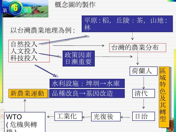概念圖的製作 以台灣農業地理為例 : 台灣的農業分布 自然投入 人文投入 科技投入 政策因素日漸重要 荷蘭人 清代 日治 光復後 工業化 WTO ( 危機與轉機 ) 水利設施:埤圳->水庫 品種改良->基因改造 平原 : 稻,丘陵:茶,山地 :...
