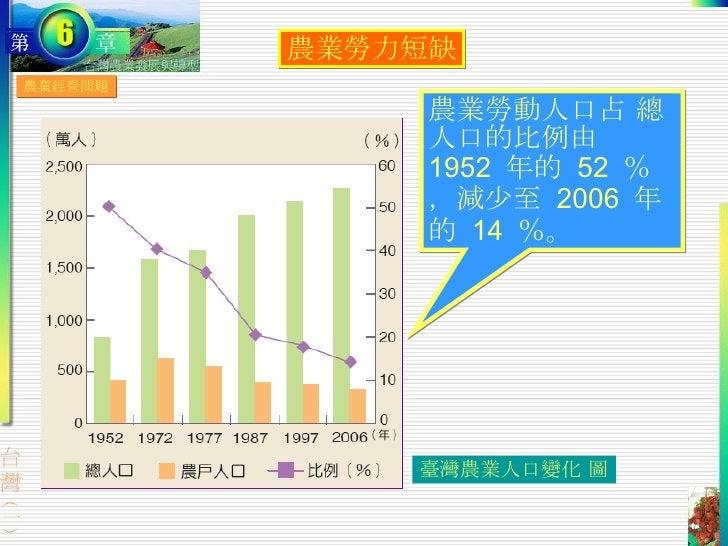 農業經營問題 農業勞力短缺 農業勞動人口占 總人口的比例由  1952  年的  52  %,減少至  2006  年 的  14  %。 臺灣農業人口變化 圖