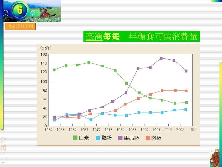 農業經營問題 臺灣 每人每年糧食可供消費量