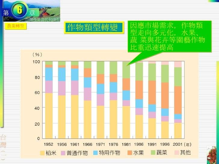 農業轉型 作物類型轉變  因應市場需求,作物類型走向多元化,水果、蔬 菜與花卉等園藝作物比重迅速提高