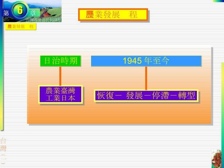農業發展歷程  農業發展歷程 日治時期 1945 年至今 農業臺灣 工業日本 恢復- 發展-停滯-轉型