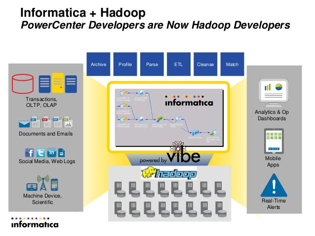 Integrate Big Data into Your Organization with Informatica and Perfic…
