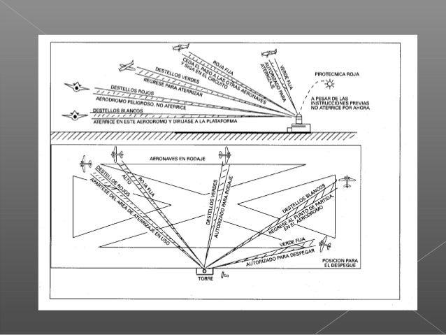 Radiocomunicación durante la interceptación Si durante la interceptación se hubiera establecido contacto por radio, pero n...