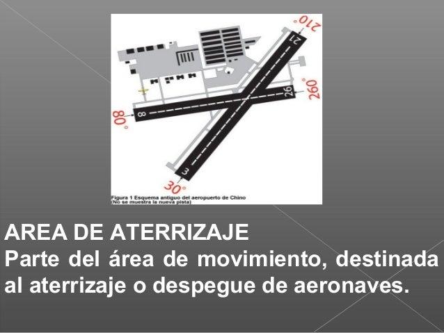 AREA DE ATERRIZAJE Parte del área de movimiento, destinada al aterrizaje o despegue de aeronaves.
