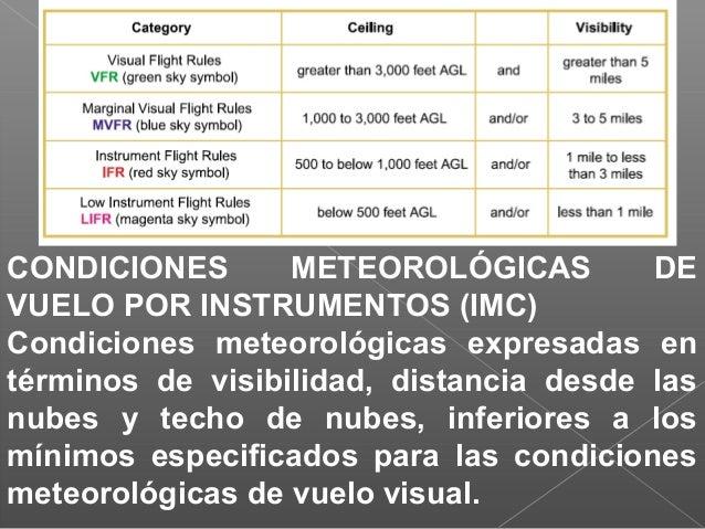 NIVEL DE VUELO Superficie de presión atmosférica constante relacionada con determinada referencia de presión, 1013.25 hPa,...