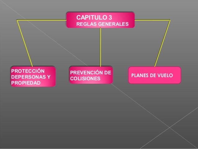 10.- Zonas prohibidas y zonas restringidas. Ninguna aeronave volara en una zona prohibida, o restringida, cuyos detalles s...