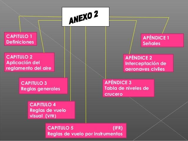 CAPITULO 1 Definiciones CAPITULO 2 Aplicación del reglamento del aire CAPITULO 3 Reglas generales CAPITULO 4 Reglas de vue...