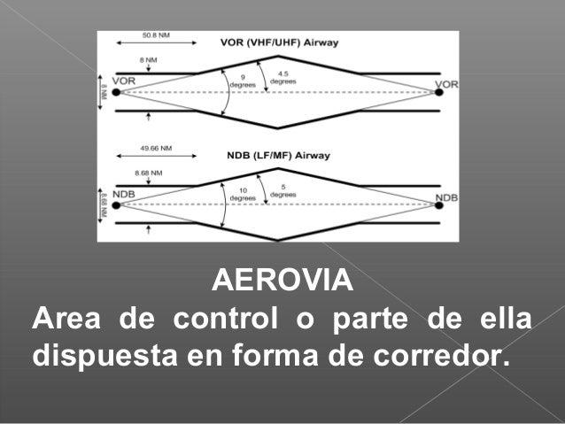AEROVIA Area de control o parte de ella dispuesta en forma de corredor.